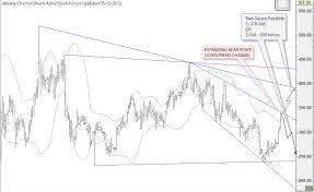 Bharti Airtel Stock Chart Free Intraday Stock Tips For Bharti Airtel Future