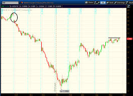 Rbob Gasoline Chart Are Gasoline Prices About To Take Another Leap Higher See