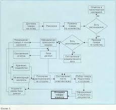 Оснащение складов  Общая схема технологических операций по обработке товаров на складе приведена на Схеме 1