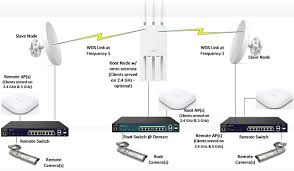 deploying a point to multi point backhaul network help center figure 12 logical design diagram showing an omni directional ap at the root location for connecting multiple remote locations that do not fall in the