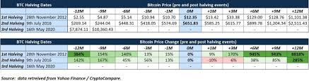 Tweet this buy bitcoin now. Bitcoin Price Analysis An Investigation Of Bitcoin S Halving Performance