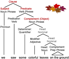 elements that form a clause