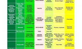 Alkaline Food Chart Mayo Clinic Alkaline Food Chart Mayo Clinic Best Of Top Result Alkaline