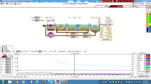 Wastewater Treatment Design Design Software Optimization Of Industrial Wastewater