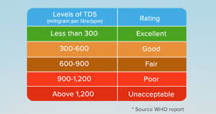 Drinking Water Tds Level Chart See More