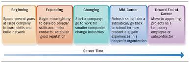 career plan career planning human resources management