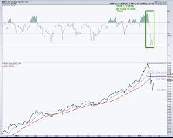 Skip The Dishes Stock Chart Dont Just Brace For Another Stock Market Nosedive Welcome