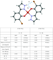 Contributions Of Inner And Outer Coordination Sphere Bonding
