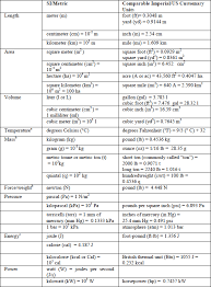 What Is The Si Equivalent Of Us Customary Units Of Measure