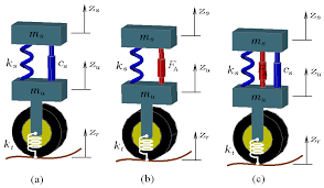 Generalized Pi Control Of Active Vehicle Suspension Systems With