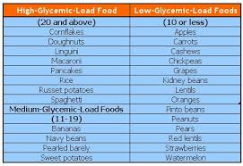 Carrots Glycemic Index Chart High Low Glycemic Load Foods Info Health Fitness Blog
