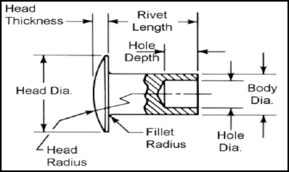 Semi Tubular Rivet Clincher Tubular Rivets Suppliers