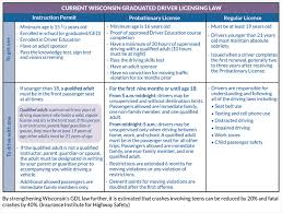 Maybe you would like to learn more about one of these? Graduated Driver Licensing Gdl
