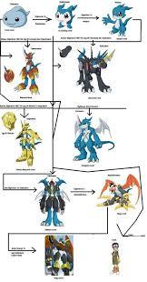 Veemon Evolution Chart