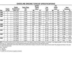 Spark Plug Setting Chart Solved Spark Plug Gap Settings Chart Fixya