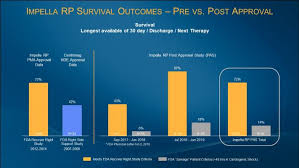Unitypoint Chart Fda Post Clearance Study Shows Timely Diagnosis Of Right