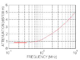 Coax Comparison Chart Coaxial Cable Attenuation Graph Db 100m Obtained By Means