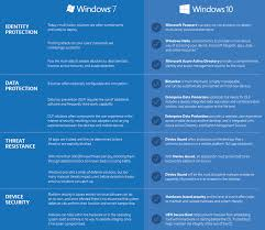 Window 10 Features Will Windows 10s Coming Security Features Win Over Windows 7 Users