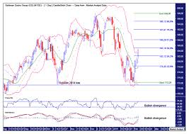 Goldman Sachs Stock Price Chart Goldman Sachs Stock Chart Technical Analysis The Market