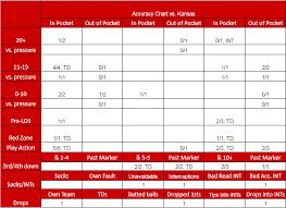 Td 5 5 Chart