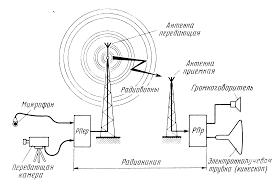 Системы передачи информации