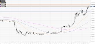 Btc Usd Technical Analysis Bitcoin Breaks Higher Next