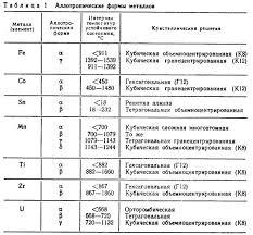 Реферат Атомно кристаллическое строение металлов com  4 Анизотропия свойств металлов