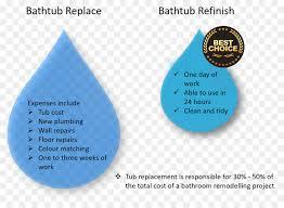 cost bathtub refinishing estimation bathtub liner