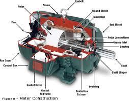 dc motors advantages and hazards of operating dc motors diagram of a dc motor cutaway