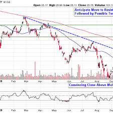 Lithium Etf Chart Lithium Stocks Look Poised To Charge Higher