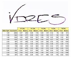 Rowing Machine Pace Chart 15 5 Meters Vs Calories Ironvires