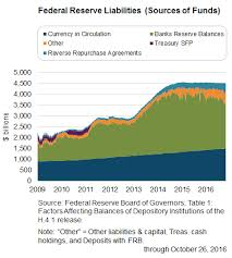 Economic Financial Highlights Federal Reserve Charts