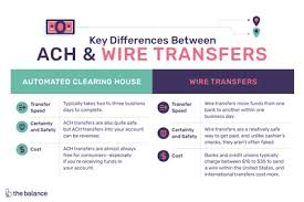 Ach Flow Chart Learn How Ach Payments Work Why Theyre Popular