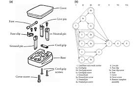 At alibaba.com, the 3 pin plug wiring diagram connector sellers and wholesalers will also find astonishing bargains upon making bulk purchases. Assembly Drawing Of The Three Pin Plug A The Precedence Diagram Of Download Scientific Diagram