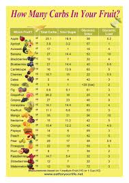 How Many Carbs In Your Fruit In 2019 No Carb Diets Sugar