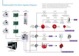 also fire alarm wiring diagram on simplex fire alarm wiring diagram smoke detectors in series wiring