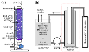 Water treatment essay