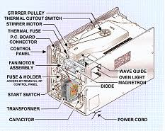 kenmore microwave parts. learn how to do specific repairs on all brands of commercial and microwave ovens kenmore parts