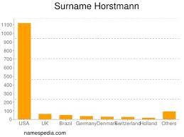 Horstmann - Estadísticas y significado del nombre Horstmann