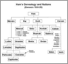 Hams Descendents Sodom Gomorrah Jesus Bloodline The