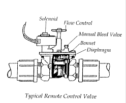 how to repair a sprinkler system solenoid ehow deptartment of agriculture university of arizona diagram of an irrigation control valve