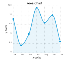 Area Chart Component