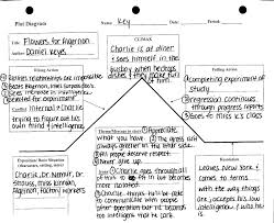 flowers for algernon plot diagram mrs deal s web page