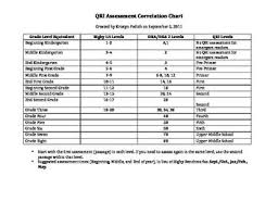 Scott Foresman Leveled Reader Conversion Chart Qri Rigby Dra Correlation Chart For Reading Reading