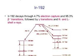Ir 192 Decay Chart Math Related Keywords Suggestions Ir
