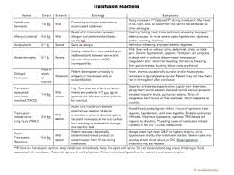 Transfusion Reaction Chart Mudlark Tales