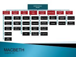 eng ui exam the waterloo collegiate english department  macbeth english 10 instructional design essay and macbeth process