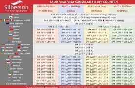 pport visas express