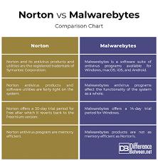 Norton Antivirus Comparison Chart Difference Between Norton And Malwarebytes Difference Between
