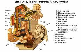 Для учителя физики Урок физики по теме Работа газа и пара при  Четырехтактный двигатель внутреннего сгорания детали кривошипно шатунного механизма и работа распределительного механизма
